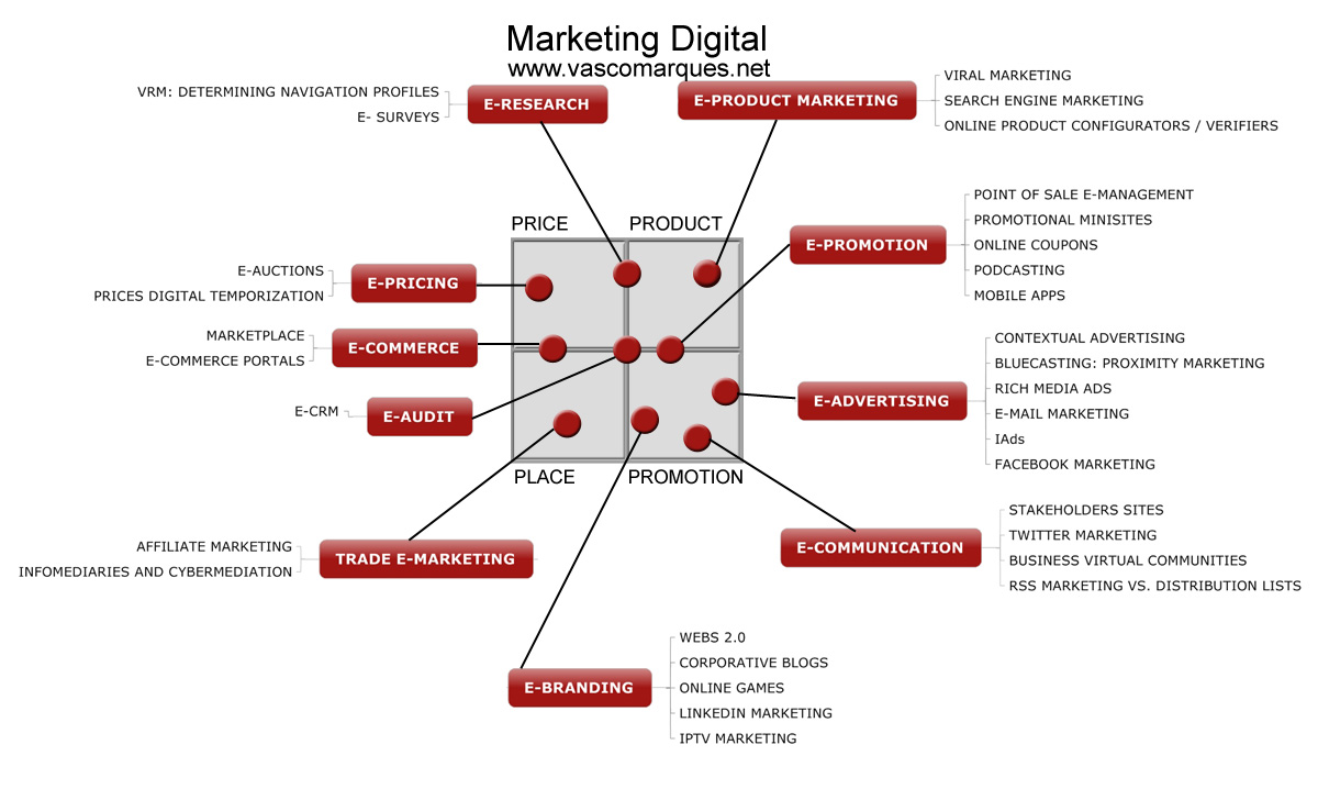 mktg-digital-esquema